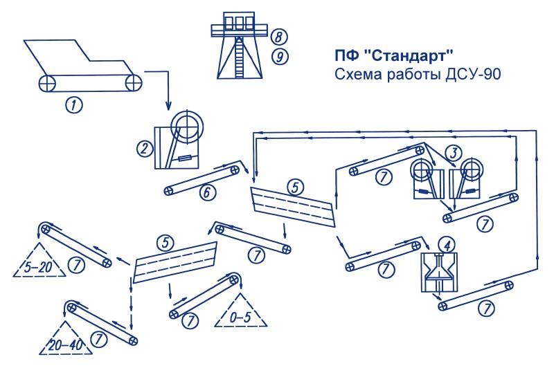 Дробильно-сортировочная